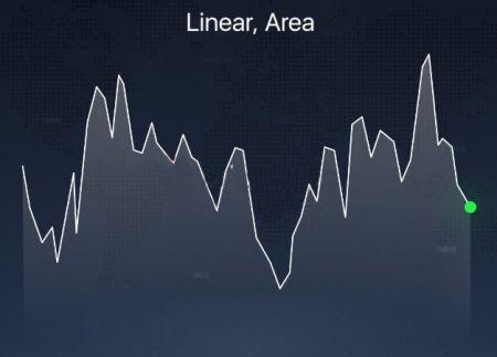 Diversi tipi di grafici spiegati sulla piattaforma Binary.com