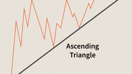 Guide to Trading the Triangles Pattern on Binarycent