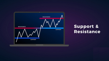 Guide to Identifying When Price Wants to Breakout from Support/Resistance on Binarycent and the Actions to Take