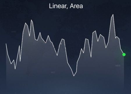 Diversi tipi di grafici spiegati sulla piattaforma Deriv