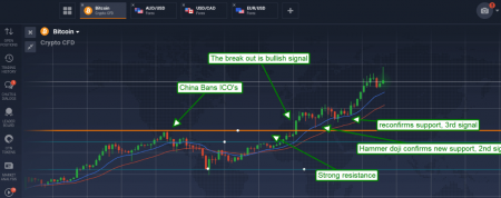 Support and Resistance Techniques in BTC and USD Trading