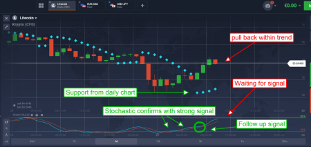 Parabolic Stop and Reverse, a Tool for Active Traders