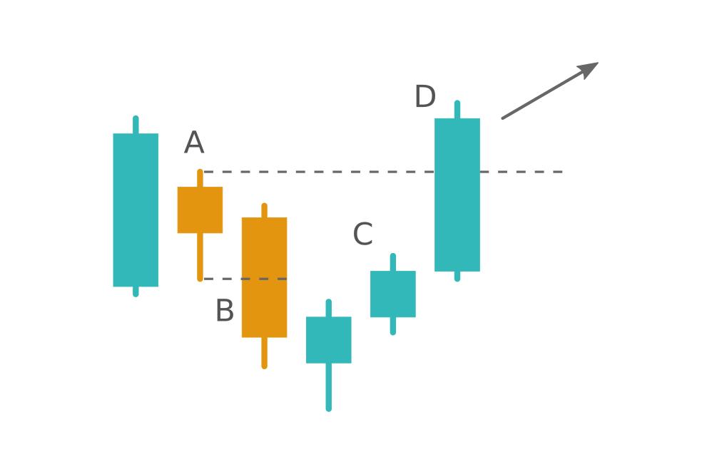 When the Harami pattern fails. Learn the Hikkake pattern at Binomo